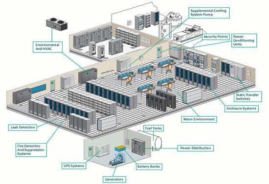 Data Center Assessment Mainline Computer