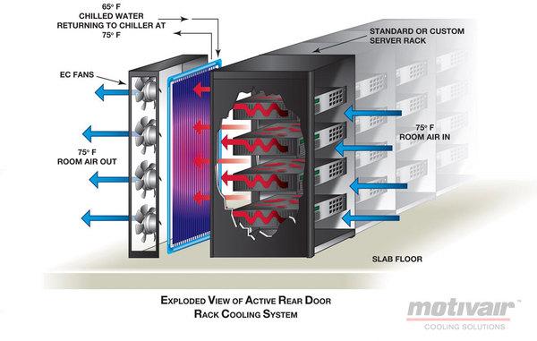 Chilled Door 174 High Density Rack Cooling System Mainline